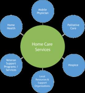 continuum of care arizona